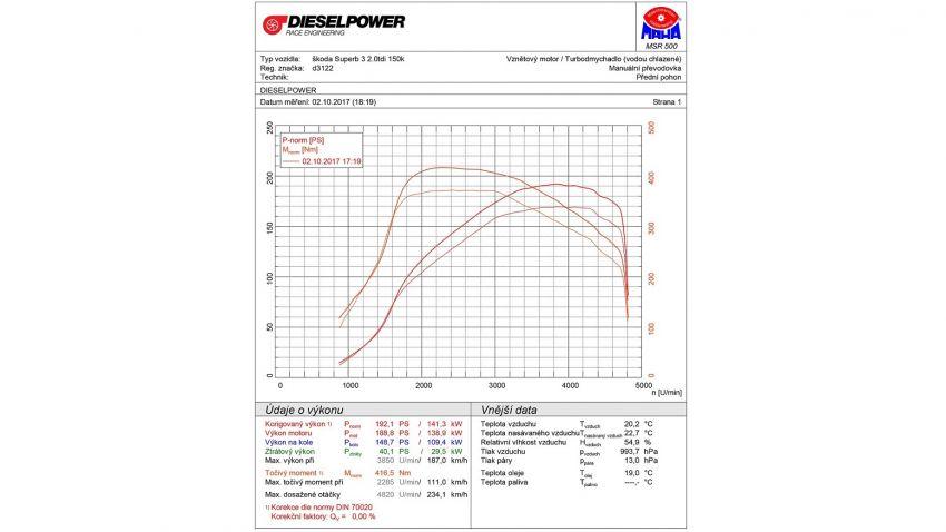 dieselpower forum    zobrazit t u00e9ma